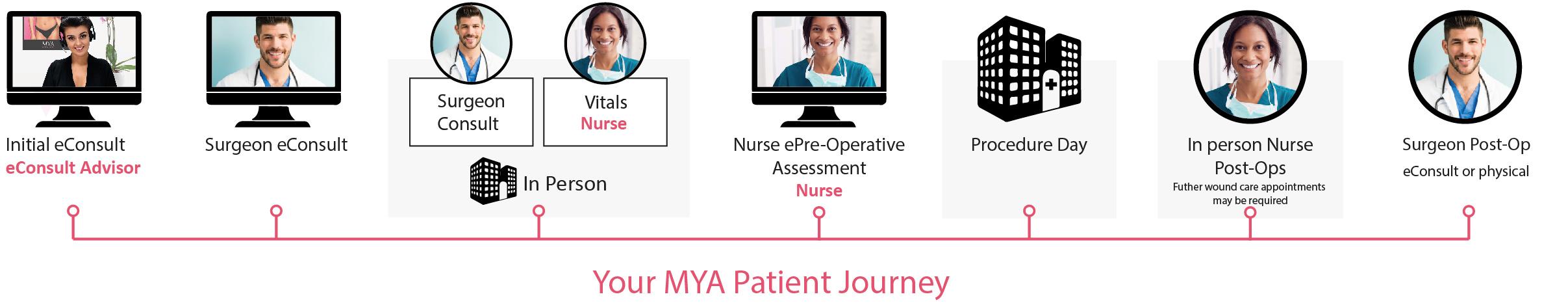MYA patient Journey diagram