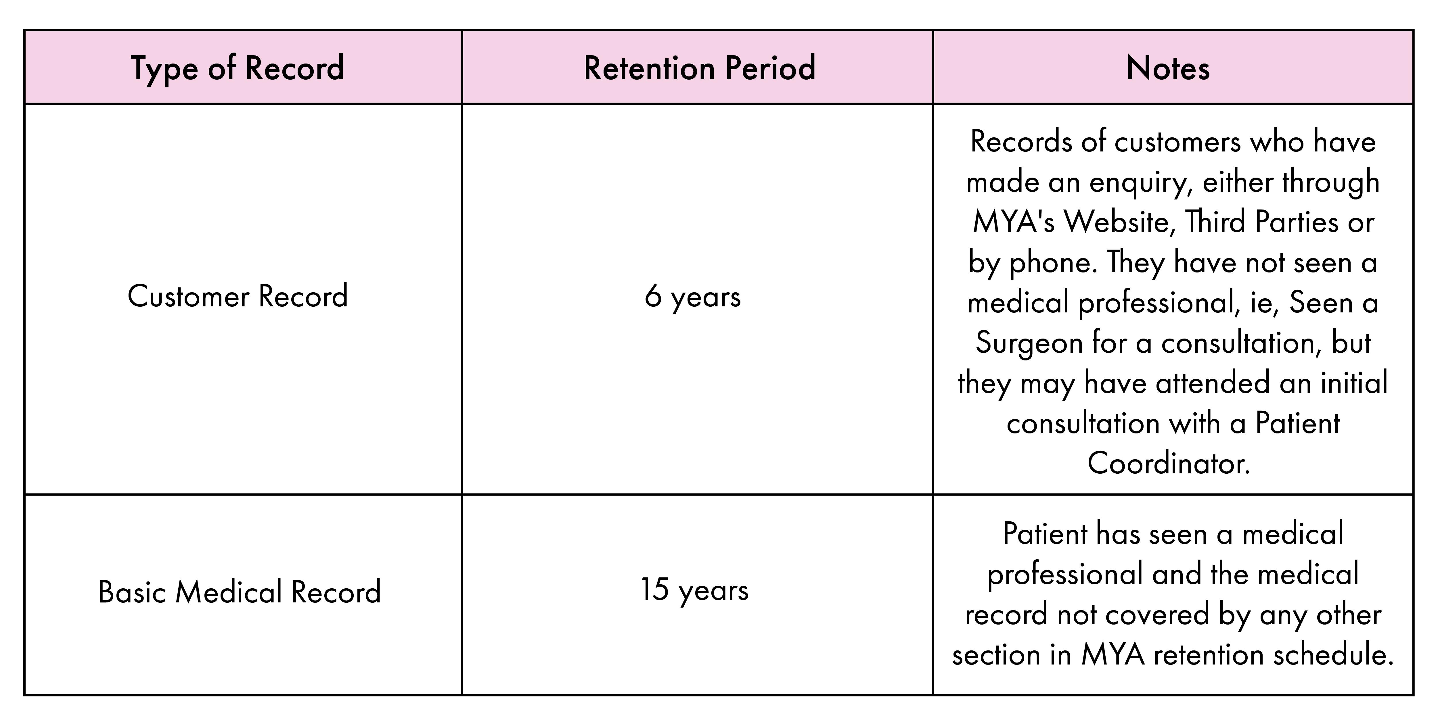 Data retention period chart
